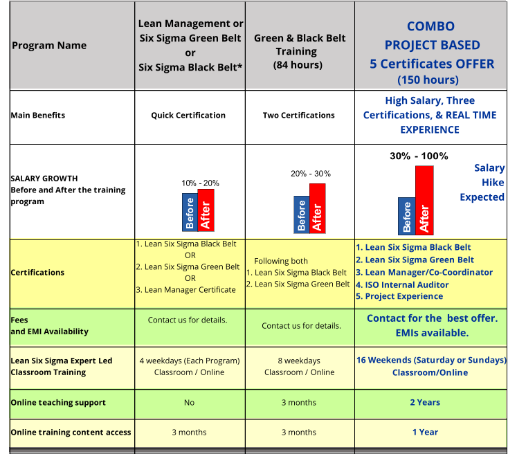 Main Benefits Quick Certification Two Certifications High Salary, Three  Certifications, & REAL TIME  EXPERIENCE SALARY GROWTH  Before and After the training  program Salary  Hike Expected Certifications 1. Lean Six Sigma Black Belt                 OR 2. Lean Six Sigma Green Belt                OR 3. Lean Coordinator     Certificate      Following both 1. Lean Six Sigma Black Belt  2. Lean Six Sigma Green Belt 1. Lean Six Sigma Black Belt  2. Lean Six Sigma Green Belt   3. Lean Manager/Co-Coordinator 4. Real-Time Project Experience      Certificate Fees  and EMI Availability        Contact us. EMIs available Contact us. EMIs  available Contact for the  best offer EMIs available Lean Six Sigma Expert Led  Classroom Training 4 weekdays (Each Program) Classroom / Online 8 weekdays Classroom / Online 14 Weekends (Saturday or Sundays) Classroom/Online Online teaching support No 3 months 6 months Online training content access  3 months 3 months 6 months  COMBO Green & Black Belt  Training ( 84 hours) COMBO LIVE PROJECT BASED  3 Certificates OFFER Lean Management or Six Sigma Green Belt  or  Six Sigma Black Belt* Program Name B e f o r e A f t e r 10 %  -   20 % B e f o r e A f t e r 20 %  - 30 % B e f o r e A f t e r 30 %  -   100 %